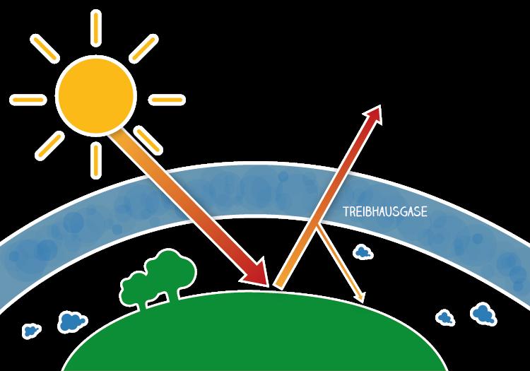 Was ist eigentlich ein Treibhauseffekt, Klimawandel oder